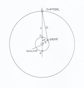 Bahnen von Erde und Jupiter und Bestimmung der Entfernung Jupiter-Erde