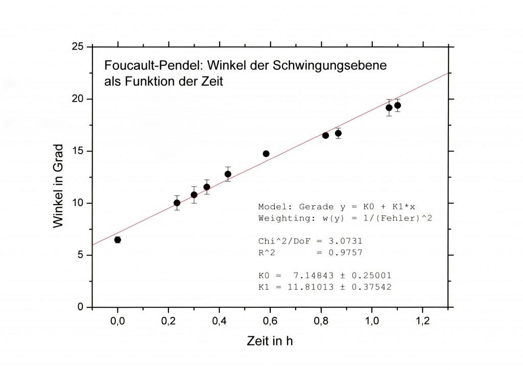 Messergebnis_Graph